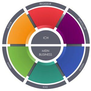 Die sechs Dimensionen sinnvollen Unternehmenswachstums