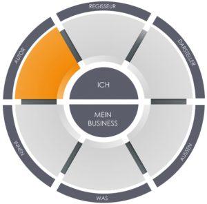 Unternehmenswachstum Planung