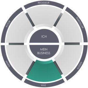 Unternehmenswachstum Produkte und Dienstleistungen